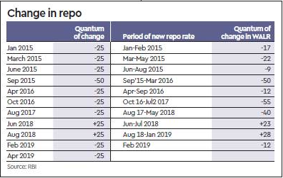 change in repo rate